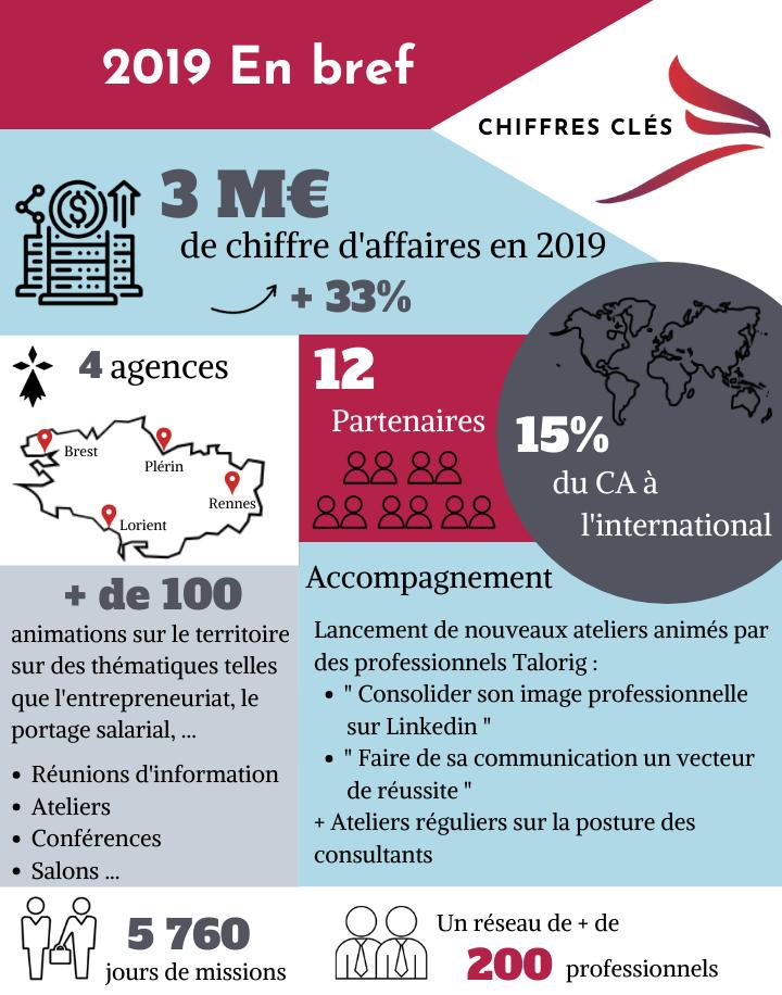 3 M€ De Chiffre D'affaires En 2019 2